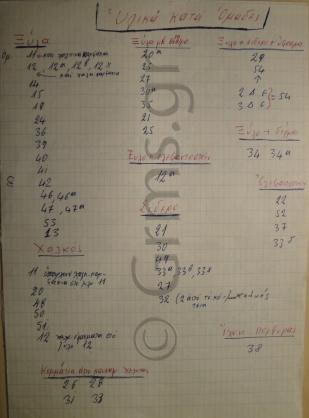 Εικ. 2. Δάφνη, Τάφος ΙΙ: Κατάλογος των ευρημάτων.
