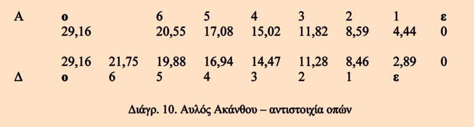 L_Aulos_Diagramm_10
