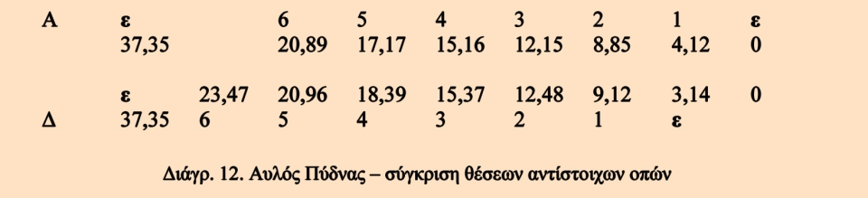 L_Aulos_Diagramm_12