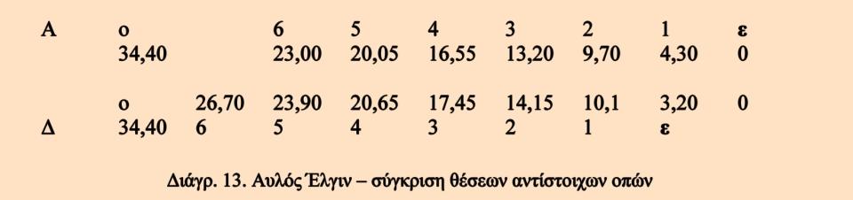 L_Aulos_Diagramm_13