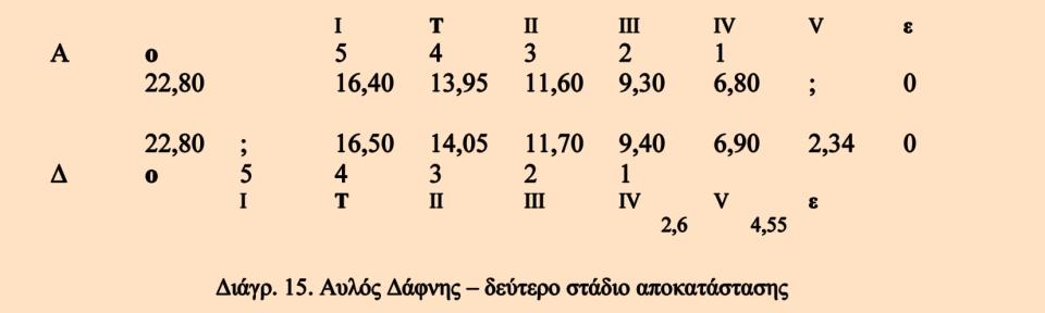 L_Aulos_Diagramm_15