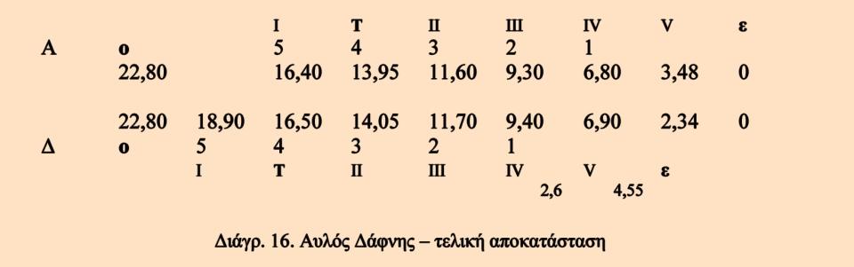 L_Aulos_Diagramm_16