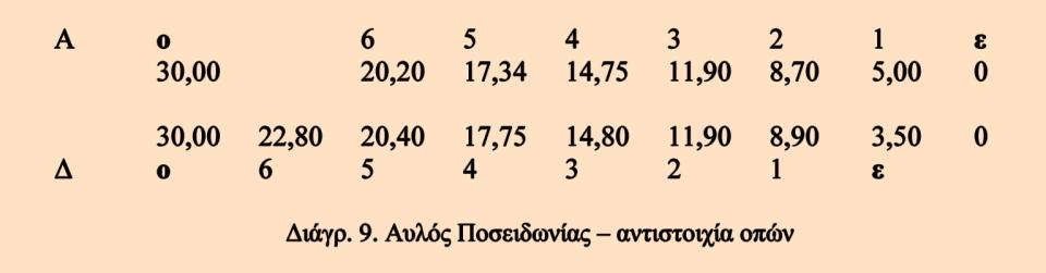 L_Aulos_Diagramm_9